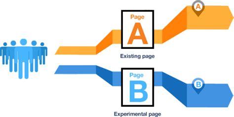a b a b testing is it a good idea