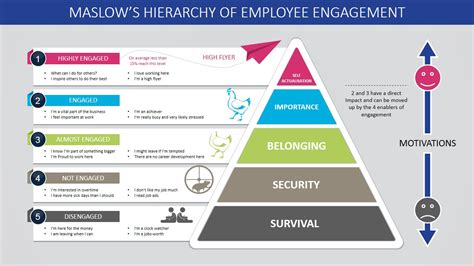 Pyramid Ppt Template by Maslow S Hierarchy Of Employee Engagement Powerpoint