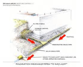 Garage Floor Drainage Solutions by Footing Drain Pipe Building America Solution Center