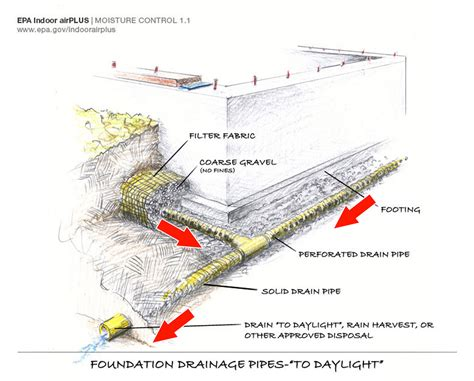 Design Stream fabric filter at drain tile building america solution center
