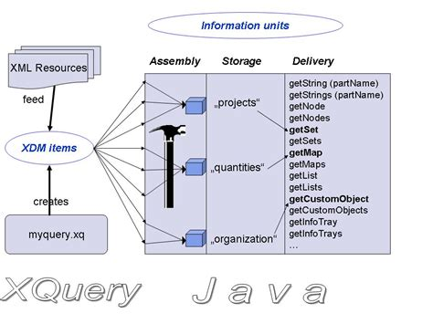 java xquery tutorial java integration of xquery an information unit oriented