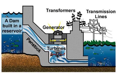 korner electricity generation