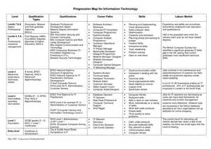 career progression template besttemplates123