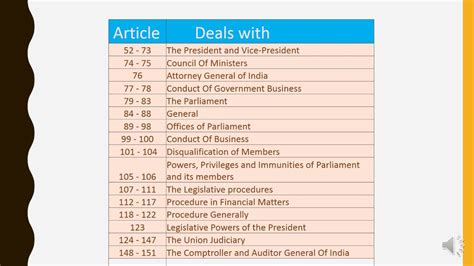 sections of indian constitution easyway to remember articles of part 5 of indian