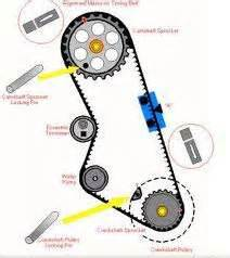 Peugeot 306 Timing Belt Change Solved I Need A Timing Belt Diagram For Peugeot 306 S16