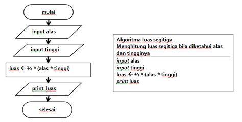 membuat flowchart luas segitiga rekayasa perangkat lunak rpl 2 www tetenstd co cc