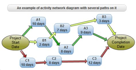critical path diagram template 4 best images of activity network diagram exles pert