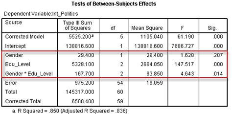 design effect in spss image gallery multiway anova