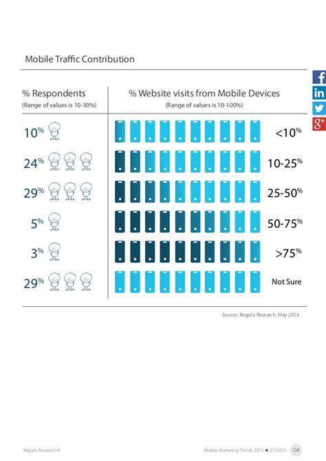 mobile marketing trends mobile marketing trends 2013
