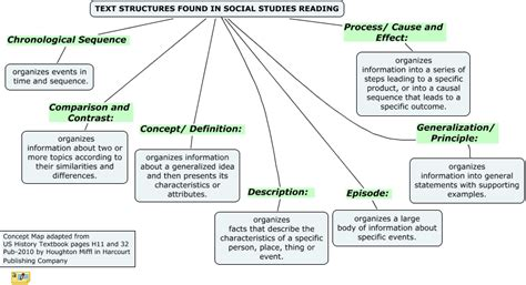the structure of social a study in social theory with special reference to a of recent european writers classic reprint books text structures found in social studies texts what are