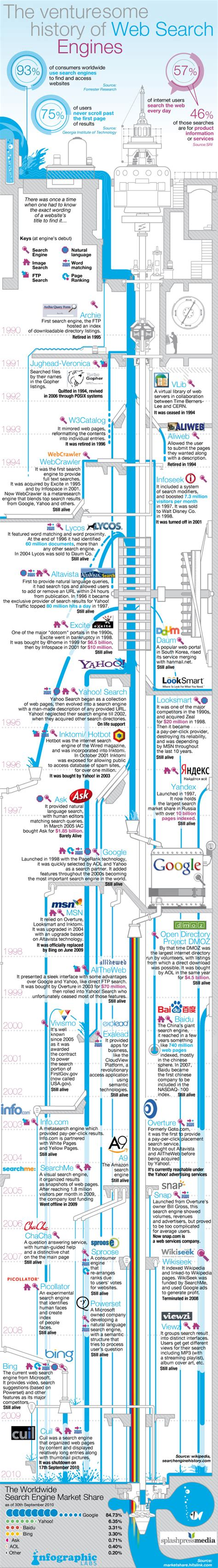 The History Of Search Engines Search Engine History
