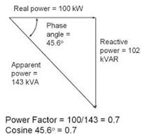 power factor of practical inductor is apparent resistance