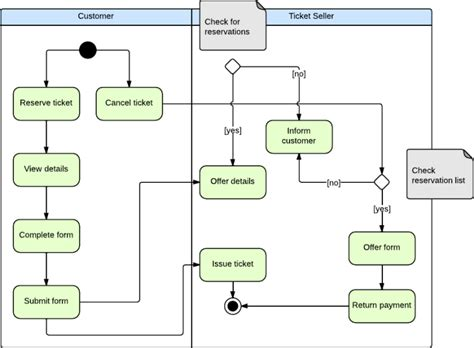 activity system map template lucidchart activity diagram gallery how to guide and