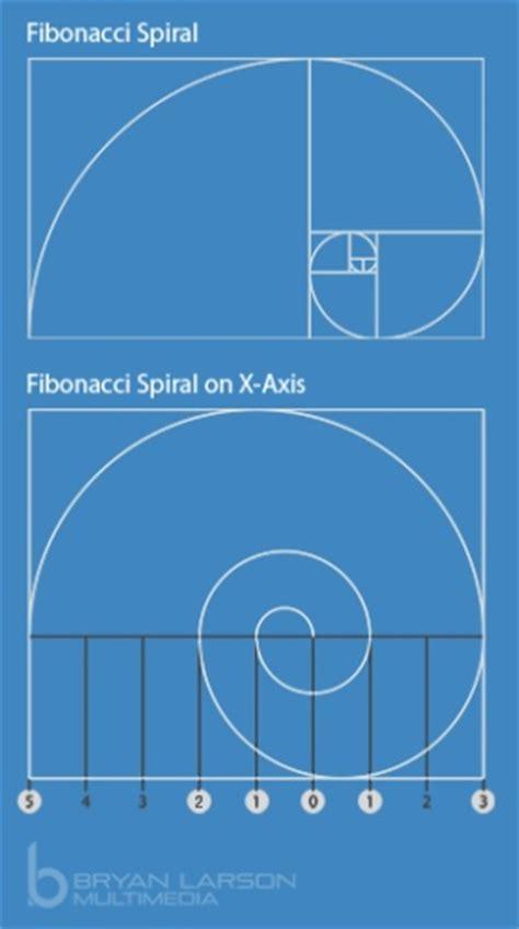 golden ratio dna spiral 17 best images about golden ratio phi pi fibonacci on