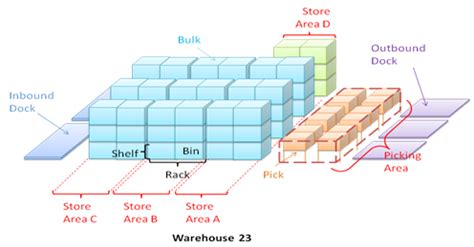 location and layout of warehouse warehouse bin location system get free image about