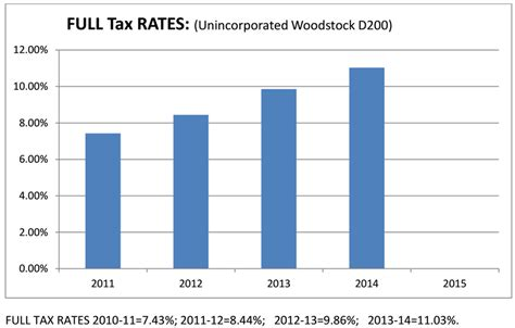 rural woodstock tax analysis mchenry county