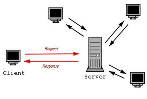 image gallery network server client