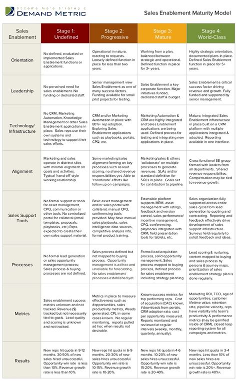 Competitive Battle Card Templates by Sales Enablement Maturity Model