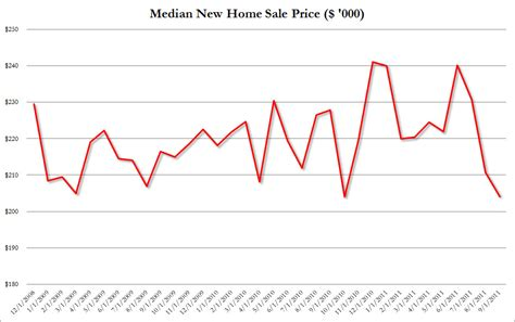 median us new home price has 3 month drop