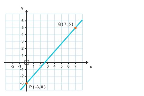 How To Search In Line Intermediate 2 Bitesize Mathematics Line Revision Page 5