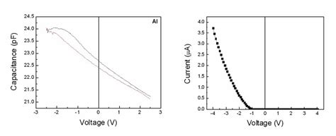 diode cv characteristics charge transport in ferroelectric thin intechopen