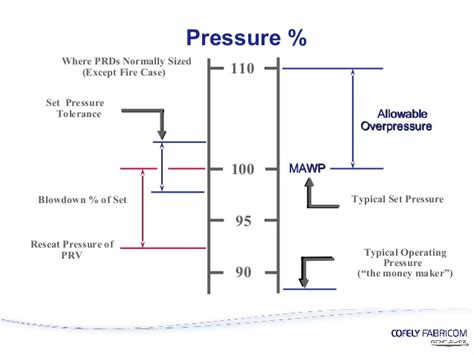 design pressure meaning testing of safety valves