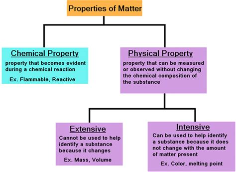 is color intensive or extensive chem4kids matter chemical vs physical changes