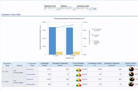 Customer Analysis Report Template Oracle Communications Data Model Sle Reports