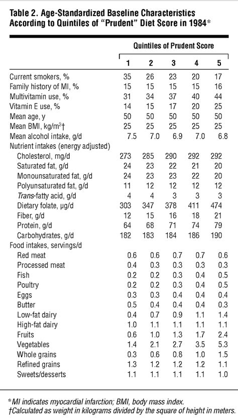 female pattern heart disease dietary patterns and the risk of coronary heart disease in