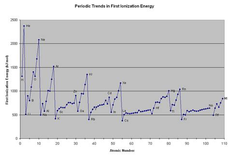 pattern in ionization energy and atomic number graph the parts of the periodic table