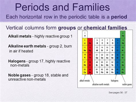 Horizontal Row On The Periodic Table by Define Families On The Periodic Table Periodic Table Of Element Ppt