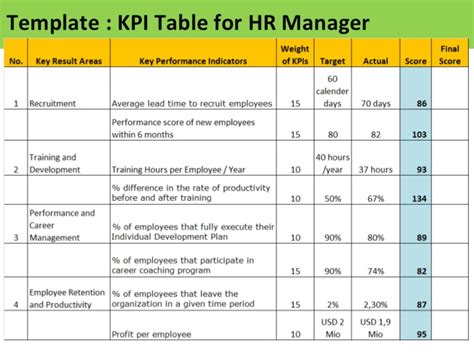 project management kpi template image gallery kpi template