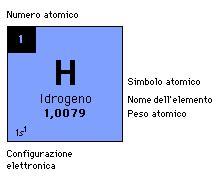 idrogeno tavola periodica idrogeno