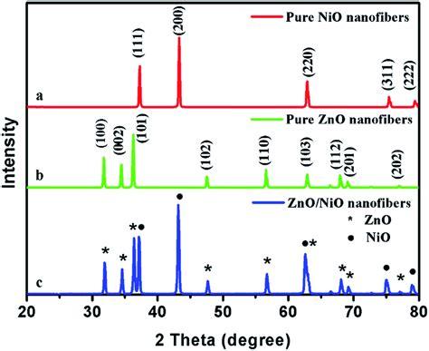 xrd pattern of nio electrospun hollow zno nio heterostructures with enhanced
