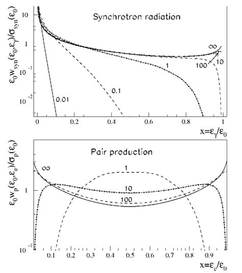 radiation cross section interactions with magnetic fields cosmic gamma radiation