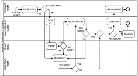 emergency department workflow information free text an interval valued approach