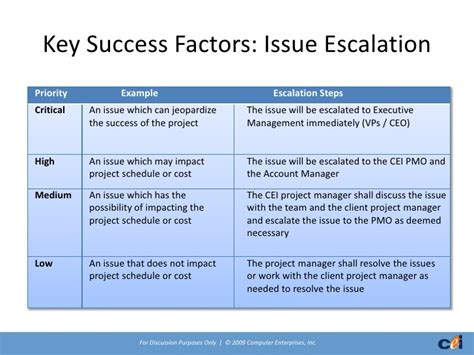 Escalation Procedures Template by Cei Outsourcing Offering