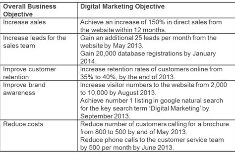 sle resume smart nursing goals exles digital marketing strategy part 3 developing digital