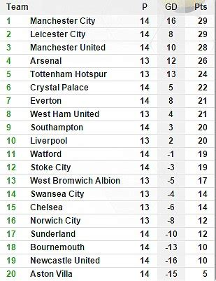 epl table record leicester city 1 1 manchester united jamie vardy breaks