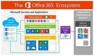 keluro what office 365 is really about