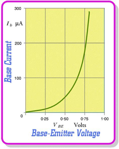 bipolar transistor gain vs temperature bipolar transistor characteristic