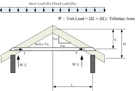 mathematics  rafter  collar ties math