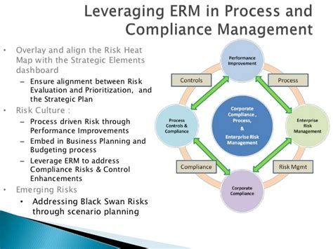 Compliance Administration by Process Driven Risk And Compliance Management Linked In