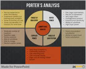 porter five forces analysis template tips to visualise porter analysis model on powerpoint