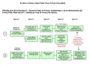 5 why analysis and supporting template dmaic tools