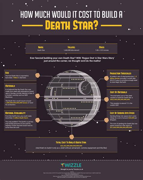 how much would it cost to build a house how much would it cost to build a death star infographic