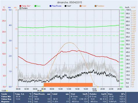 radiation solaire et ensoleillement instrumentation