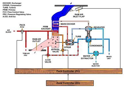 Air Conditioning Training Cdrom Heat Pumps