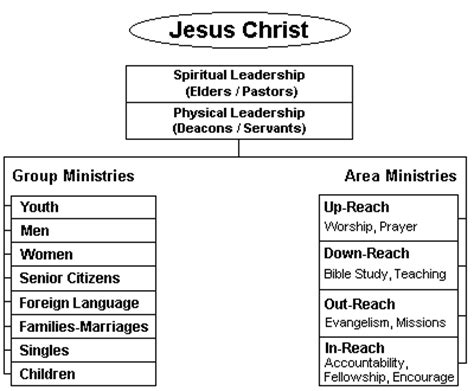 Church Leadership Outline by Church Ministry Structure And Organization