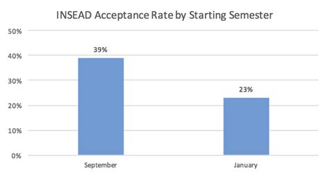 Insead Mba Admission Statistics by From Mba Data Guru Insead Acceptance Rate Analysis